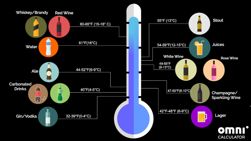 Enjoy A Refreshing Beverage With The Chilled Drink Calculator