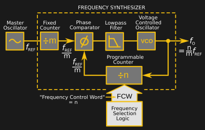 The internals of a PLL frequency synthesiser