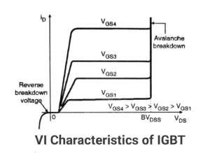 VI characteristics of IGBT