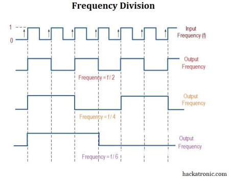Frequency division of square wave