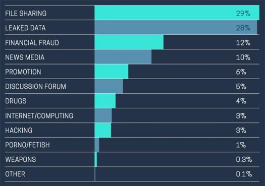 Wat Is Het Dark Web Hackblock Veiliger Internetten Ook Voor