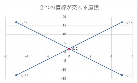 2つの直線が交わる座標