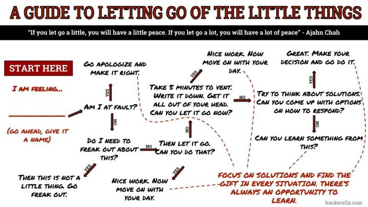 Letting Go inforgraphic
