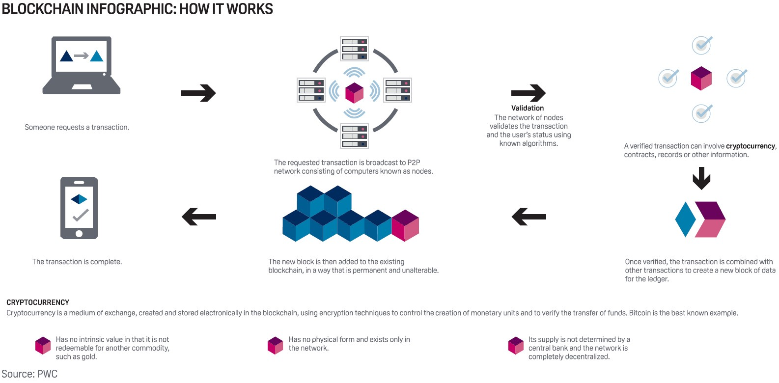 Decentralized Data Why Blockchain Is Meaningless And