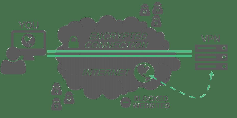 Top 5 VPN For Lifetime Subscription - HackersOnlineClub