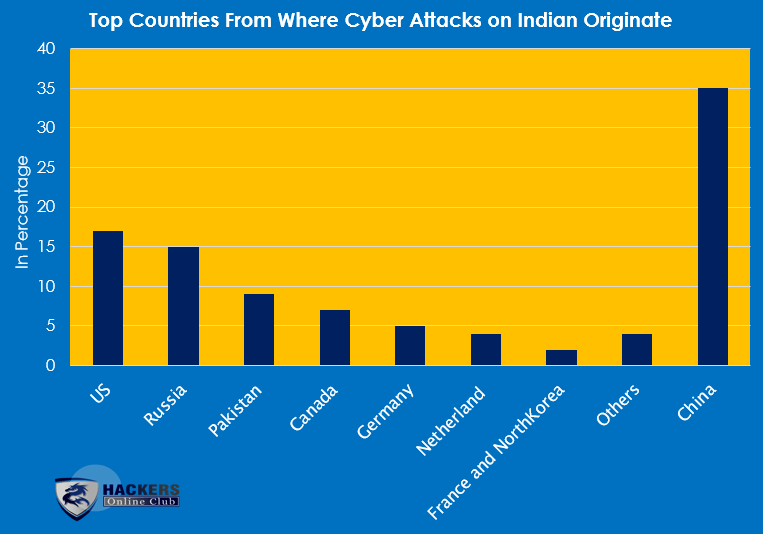 Cyber Attack On INDIA Are Rising from China, US And Russia- Report