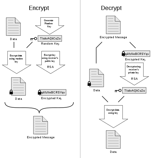 PGP encryption works