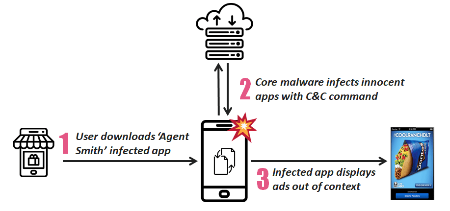 Android Malware AgentSmith Work