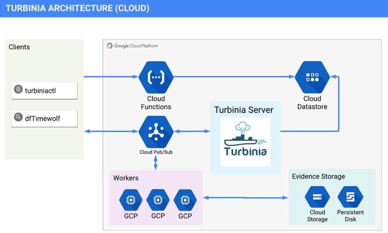 turbinia-architecture-cloud