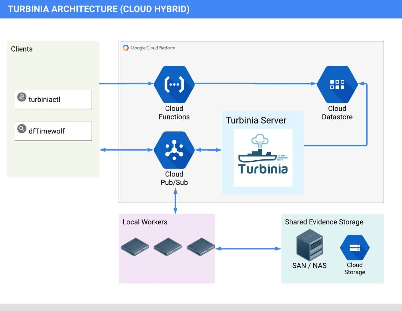 turbinia-architecture-hybrid