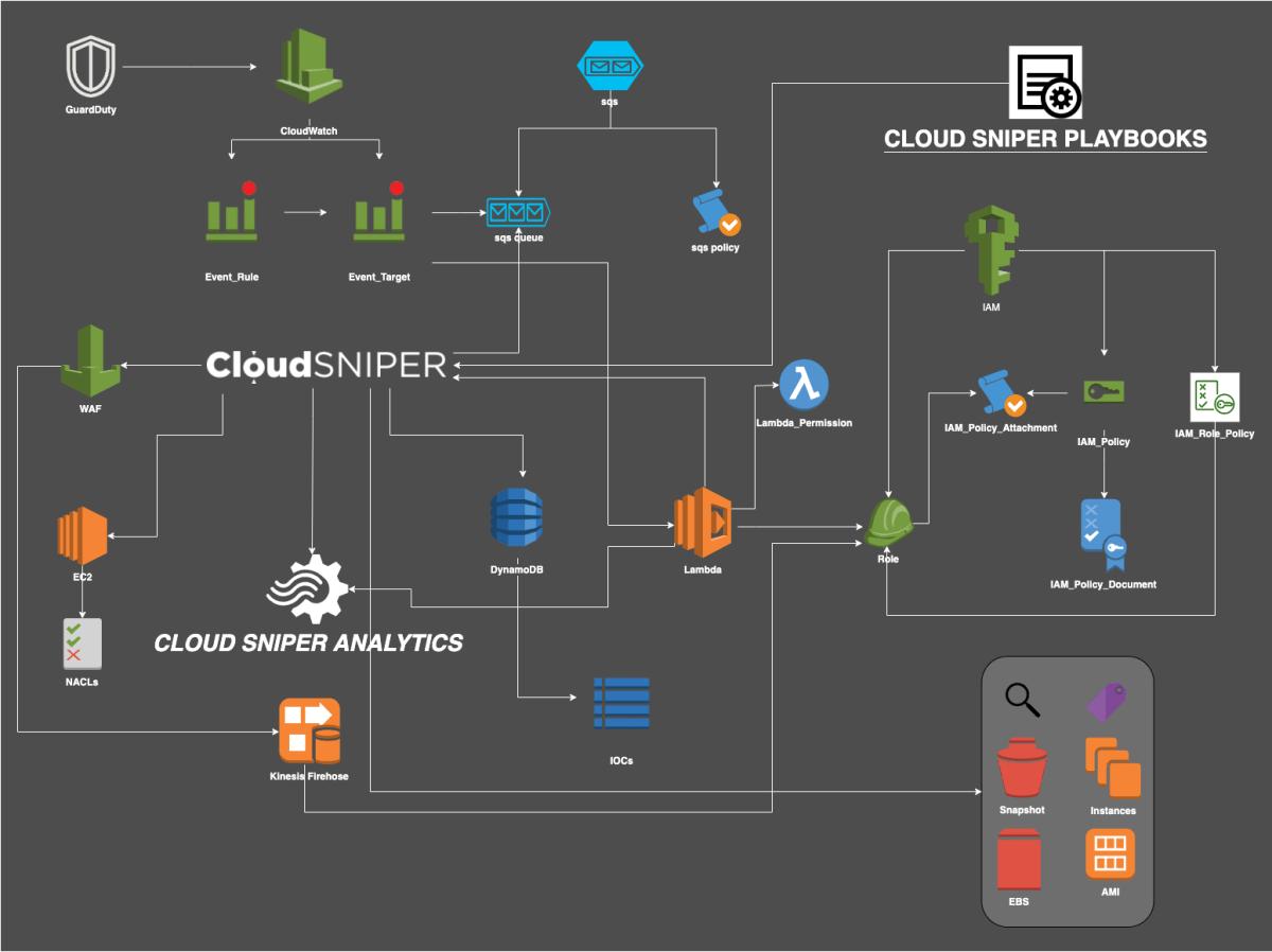 Cloud Sniper deployment