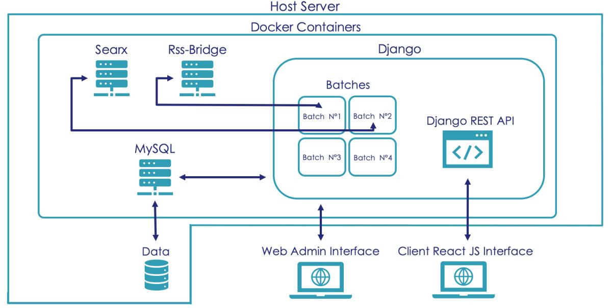 Watcher Platform-architecture