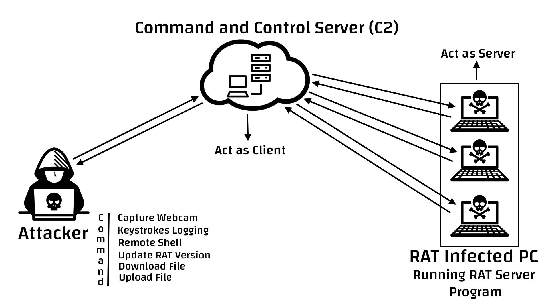 What Is Remote Access Trojan