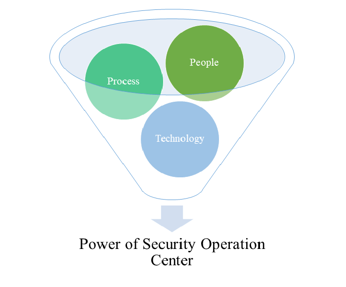Power of Security Operation Center