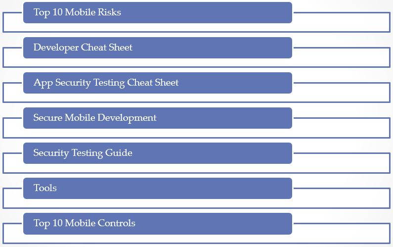 owasp-msp-resources