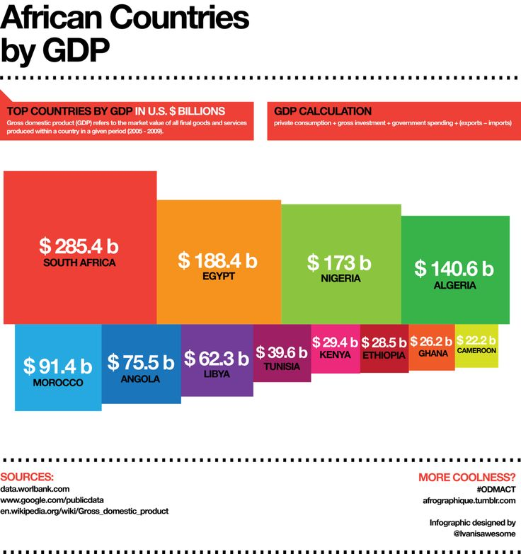 Countries in Africa ranked by Gross Domestic Product