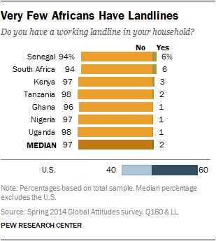 africa-landlineownership