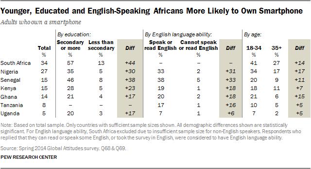 africa-phones