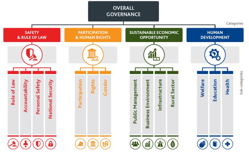overall-governance