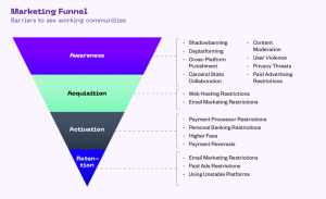 Sex Working Marketing Funnel