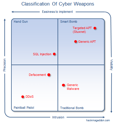 cyber-weapons-quadrant3