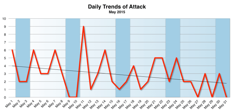 Daily Trends of Attack May 2015