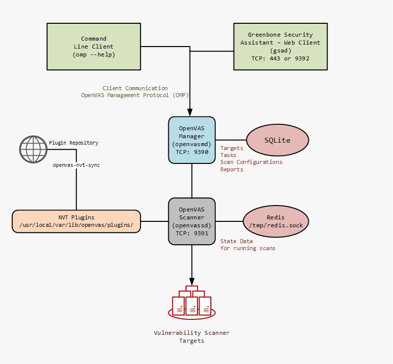 OpenVAS Tutorial Component Overview
