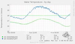 Sondes de température - mesures par jour