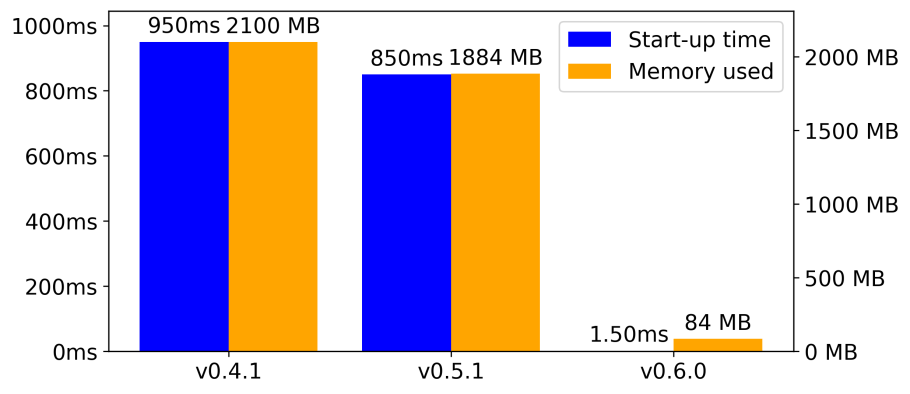 This bar graph compares start-up time and peak memory utilization for the last three DeepSpeech versions: v0.4.1, v0.5.1, and v0.6.0