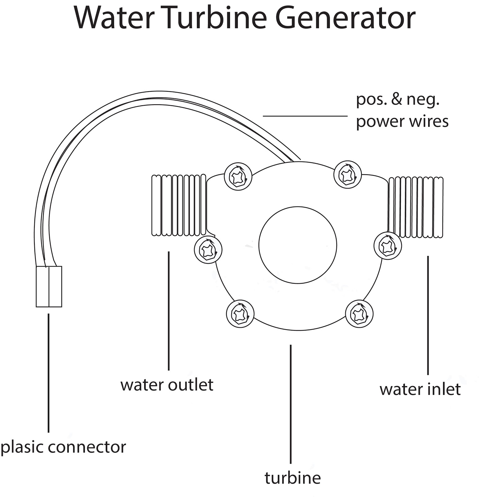 Turbine Water Filter And Electricity Generator
