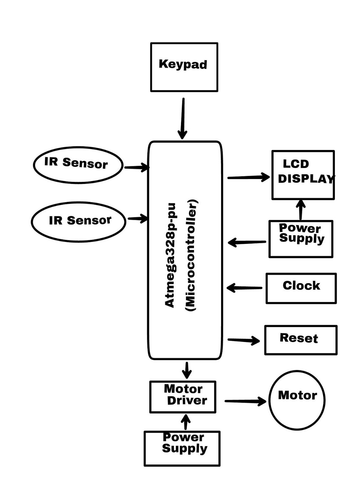 Automated Rotary Car Parking System