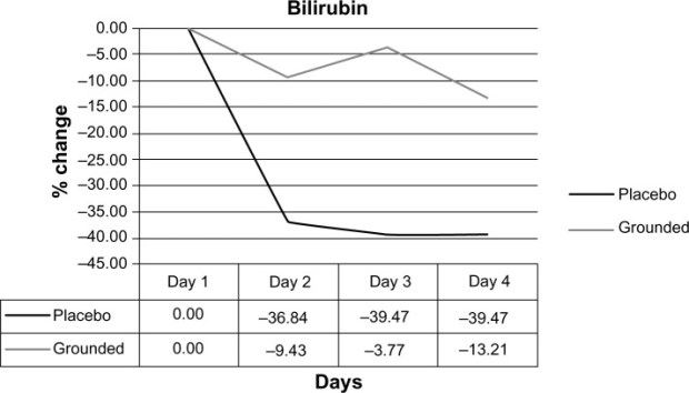 Earthing improves bilirubin levels