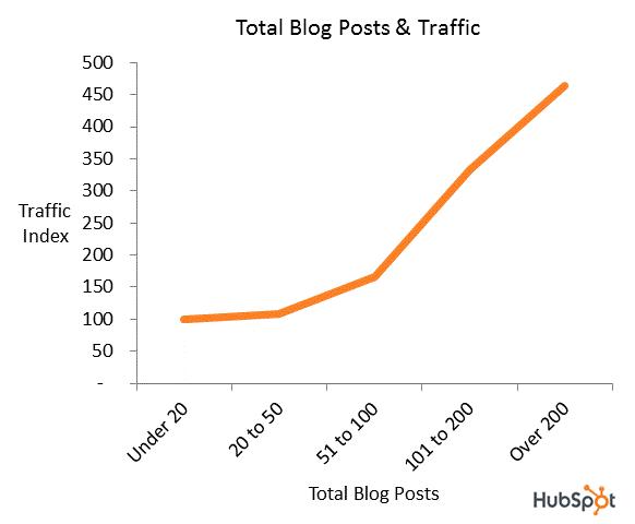0711pm-blog-poststraffic