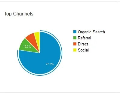 top-channels1
