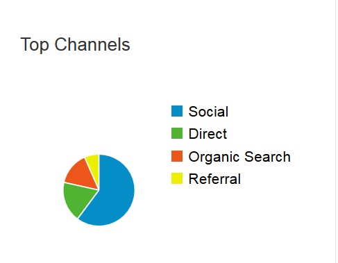 top-channels5