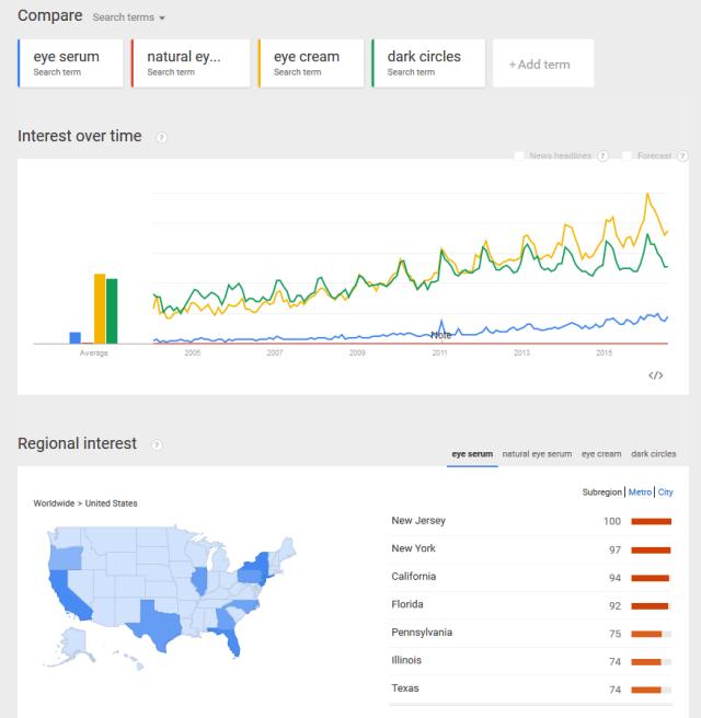 google-trends-eye-serum-4