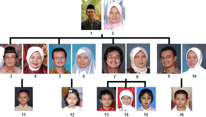 ranji keluarga