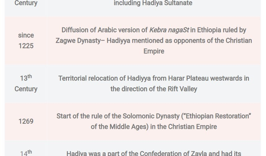 Important Dates in the History of the Hadiya People of Ethiopia