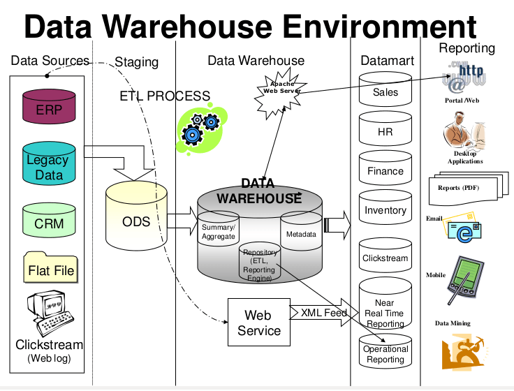 Data ware house environment