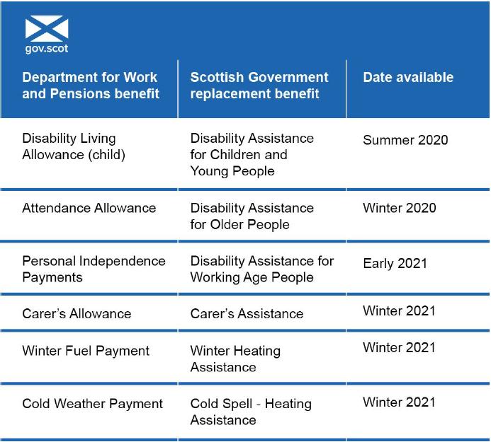 Scottish Benefits