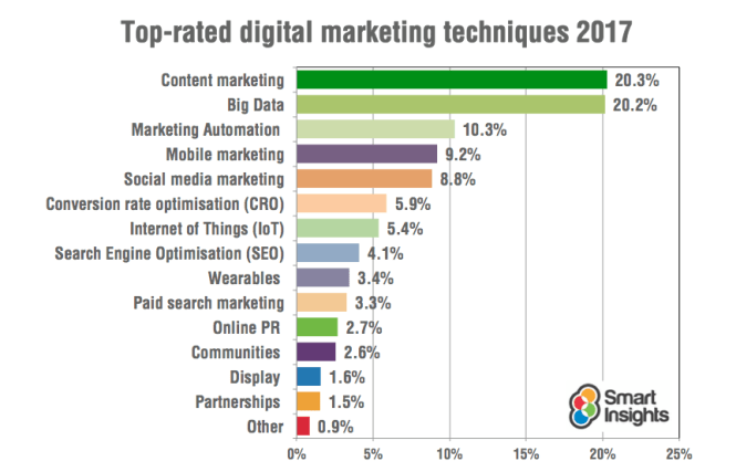 Top Marketing Trends