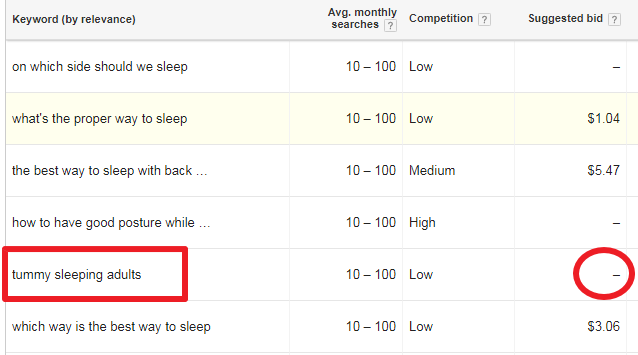 Google Keyword Planner: No Suggested Bid