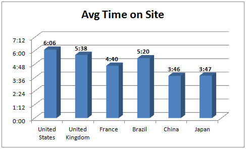 Hafiz Muhammad Ali-Average Time Spent
