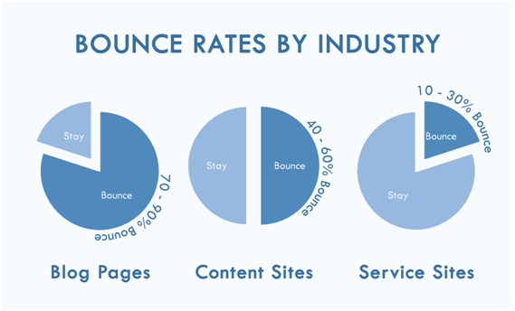 Hafiz Muhammad Ali-Bounce Rate by Industry