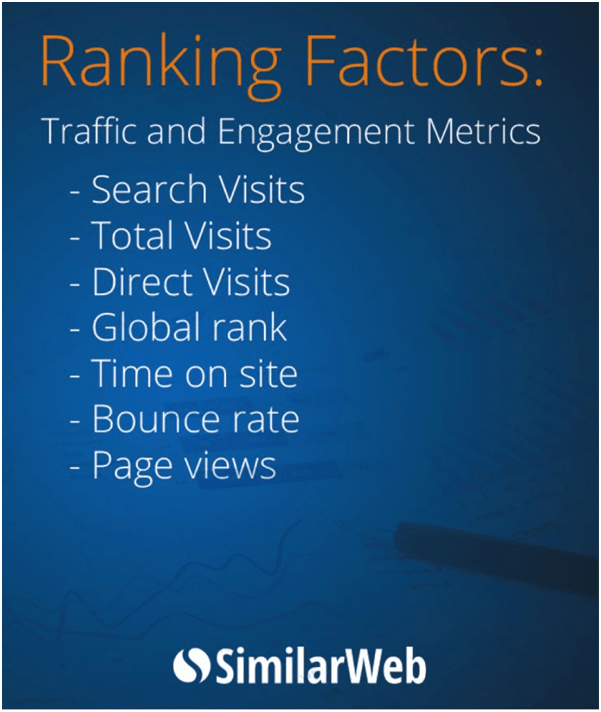 Hafiz Muhammad Ali-Ranking Factors