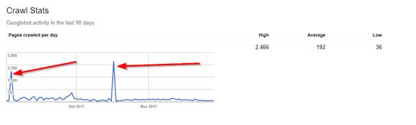 Hafiz Muhammad Ali-SEO Advance Data Research Google Search Console Crawl Stats