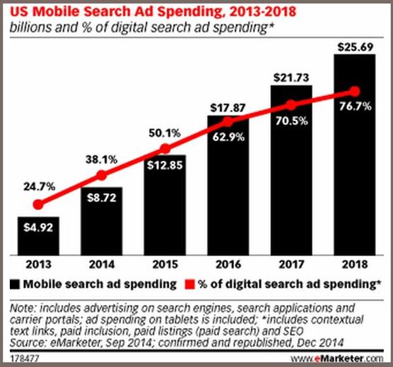 Hafiz Muhammad Ali-SEO Multi Channel US Mobile Search Ad Spending