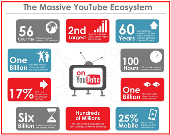 Hafiz Muhammad Ali-SEO Search Verticals YouTube Ecosystem