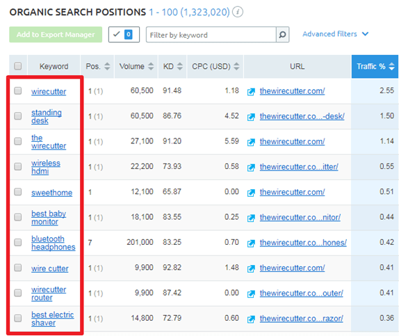 Hafiz Muhammad Ali-SEO Tools SEMRush organic Search Position