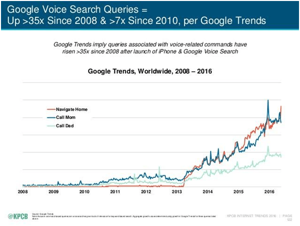 Hafiz Muhammad Ali-SEO-Voice Search